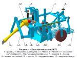 Картофелекопалка КФТ2-00.000 для минитрактора МТЗ